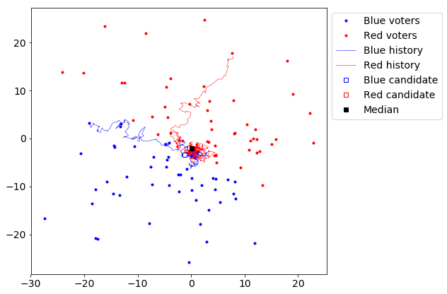 Plot showing pathways of the simulated candidates