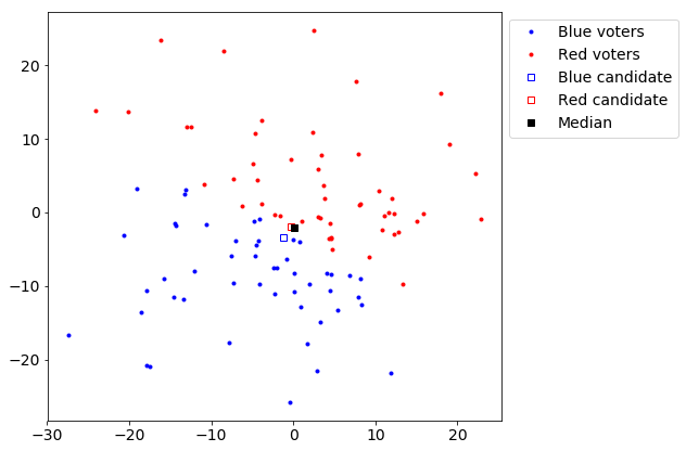 Plot showing all the voters and candidates along a two dimensional spectrum.