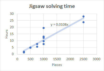 plot showing relationship between puzzle size and solving time. It appears to be linear, with 100 pieces per hour.