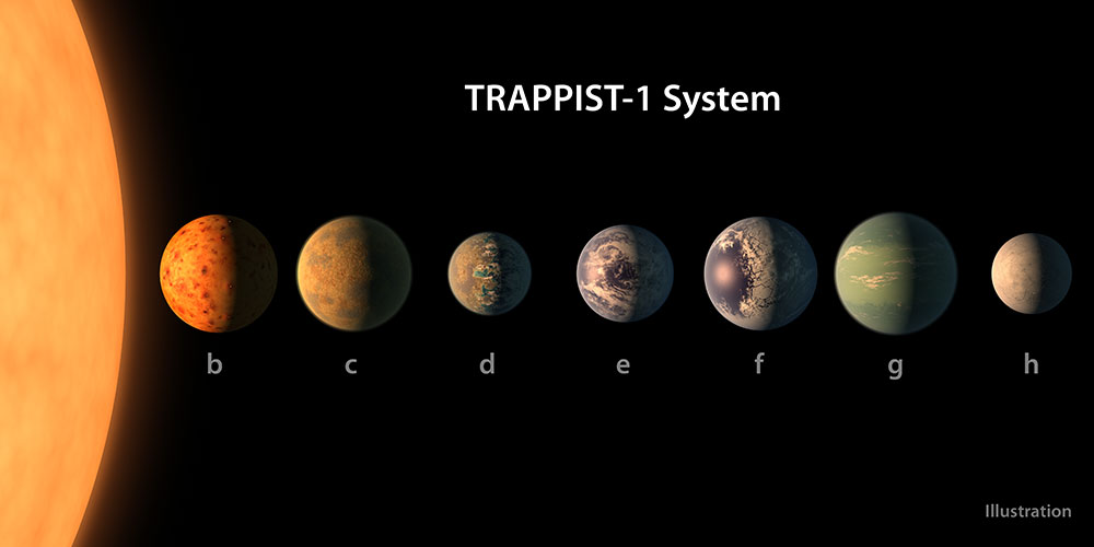 Trappist-1 Solar System