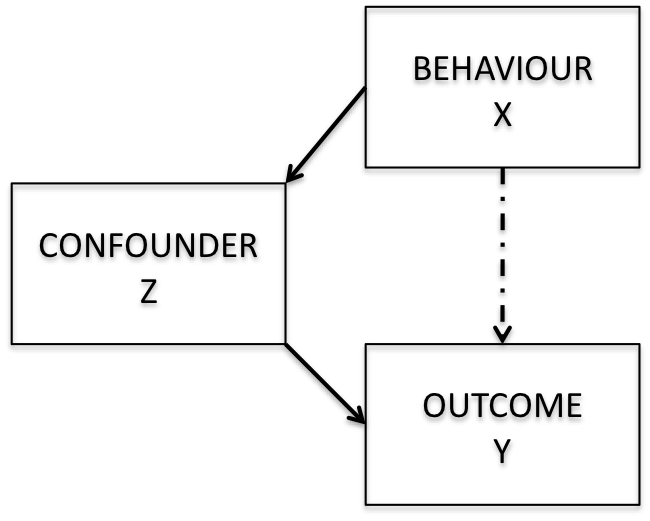 Diagram of confounding