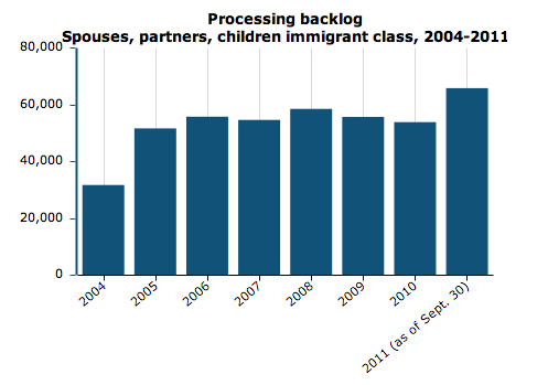 Graph of immigration backlog