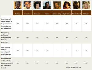 A chart of various makeup representations of different race groups
