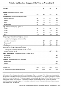 Table 1 showing regression analysis results