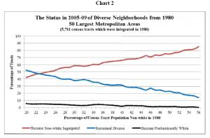Chart 2: Status in 2005-09 of Diverse Neighbourhoods from 1980