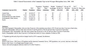 Table 2: Social and Economic Characteristics of the Community Types Compared to Metropolitan Averages