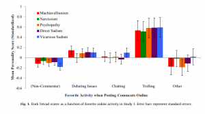 """E.E. Buckels et al, """"Trolls just want to have fun,"""" Personality and Individual Differences, 2014."""