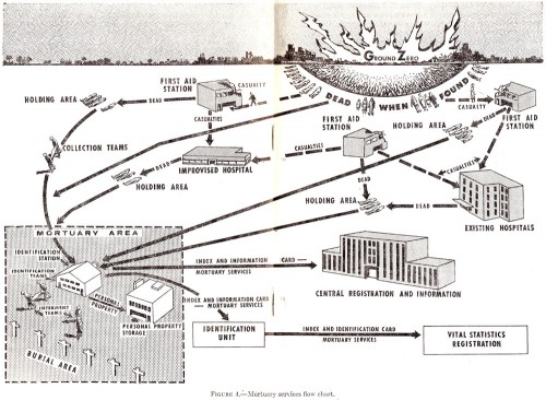 1956-Mortuary-services-flow-chart