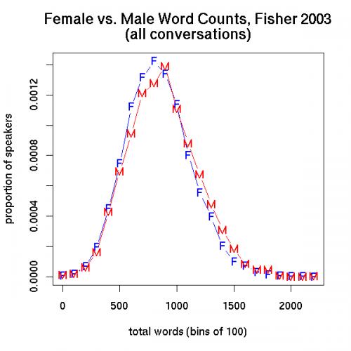 female-vs-male-word-counts