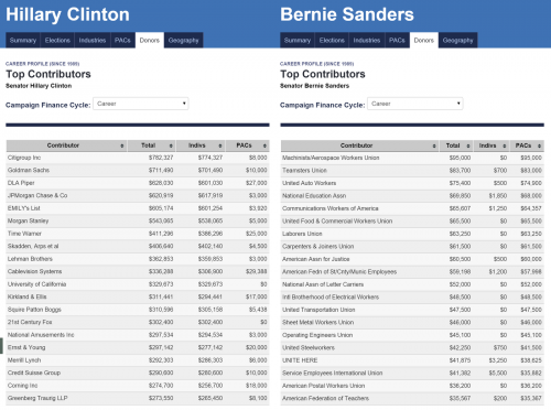 bernie_hillary_donations