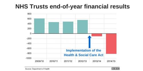 NHSfinances