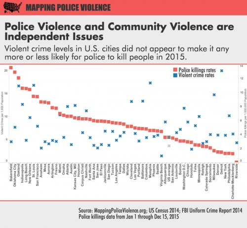 policeviolence
