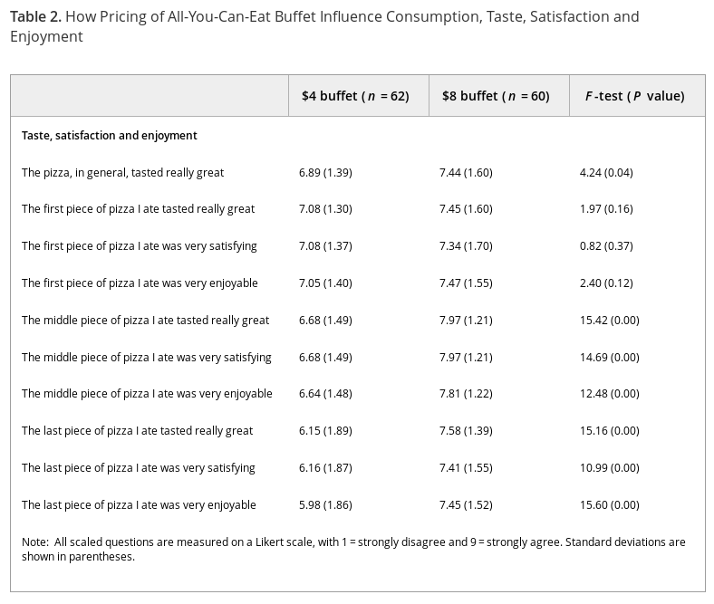 Table 2, from Just, D. R., Sığırcı, Ö. and Wansink, B. (2014), Lower Buffet Prices Lead to Less Taste Satisfaction. J Sens Stud, 29: 362–370. doi:10.1111/joss.12117. Ten questions about the taste, satisfaction, and enjoyment of pizza; one general on taste, three each on three separate slices of pizza eaten.