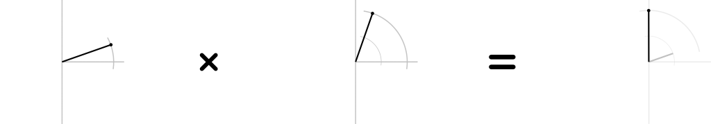 Visually multiplying two 2D numbers (1)
