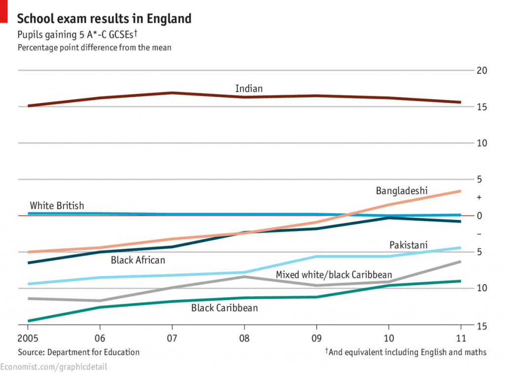 "GCSE scores over multiple years, broken up by ethnicity. Graphic by J.D. and P.K. of the ""Graphic Detail"" blog on The Economist."