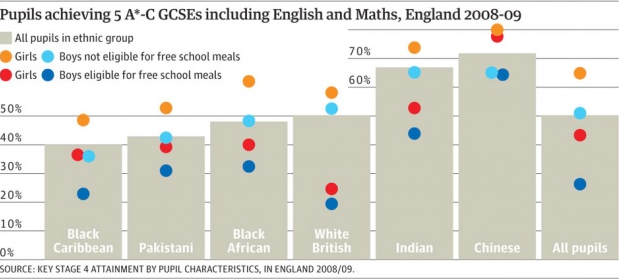"A breakdown of test scores in Britain, by ethnic group. Graphic courtesy the Guardian. Based on Figure 10.4.1 of ""How Fair is Britain"""
