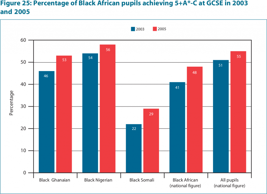 "Figure 25 from ""Ethnicity and Education: The Evidence on Minority Ethnic Pupils aged 5-16"", page 55."
