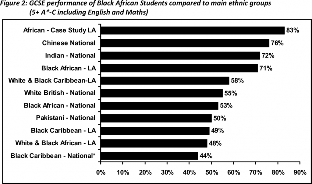 "Figure 2 from ""Raising Achievement of Black African. Pupils: Good Practice in Schools"", page 6."
