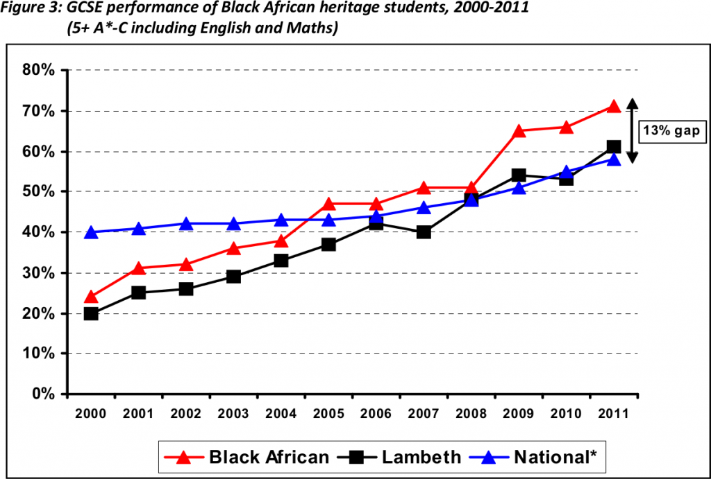 "Figure 3 from ""Raising Achievement of Black African. Pupils: Good Practice in Schools"", page 7."