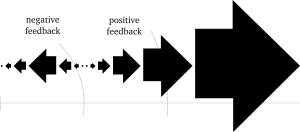 A diagram of where numbers tend to map to when squared.