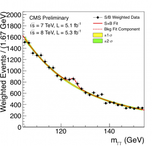 Figure 3, depicting observed dual photons. From http://cms.web.cern.ch/news/observation-new-particle-mass-125-gev,