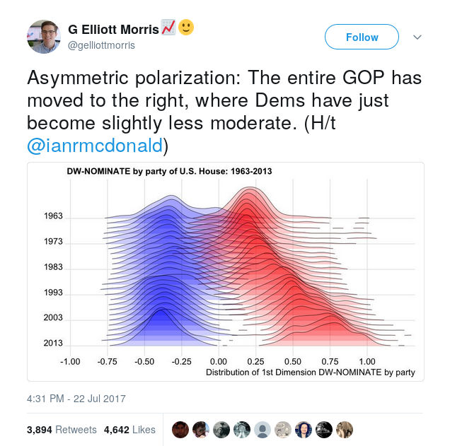 MORRIS: Asymmetric polarization: The entire GOP has moved to the right, where Dems have just become slightly less moderate. (H/t @ianrmcdonald)