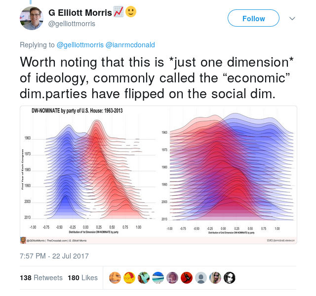 "MORRIS: Worth noting that this is *just one dimension* of ideology, commonly called the ""economic"" dim.parties have flipped on the social dim."