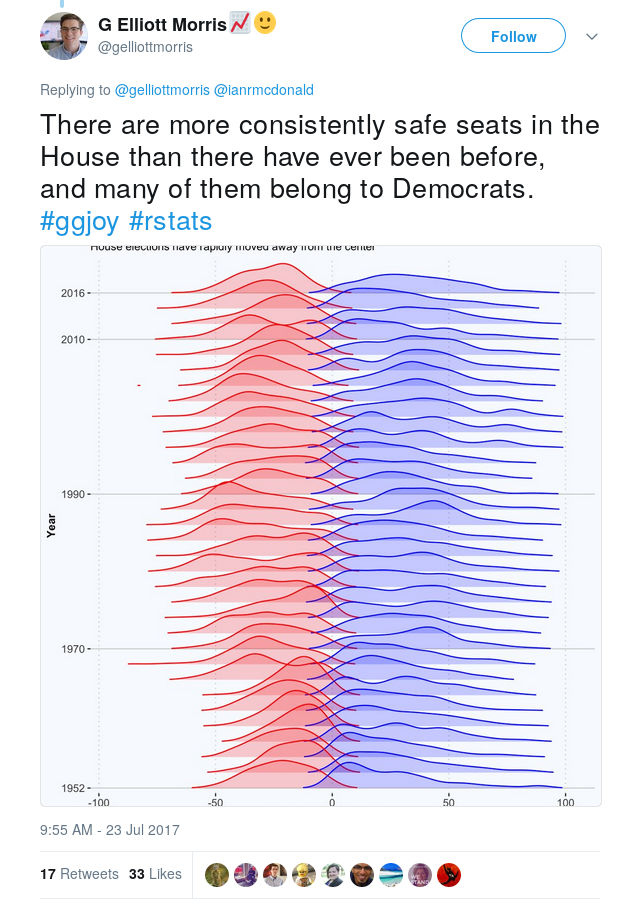 MORRIS: There are more consistently safe seats in the House than there have ever been before, and many of them belong to Democrats. #ggjoy #rstats