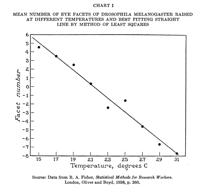 eye facets vs. temperature, Drosophila Melangaster, graphed and fit to a line. From Fisher (1938).