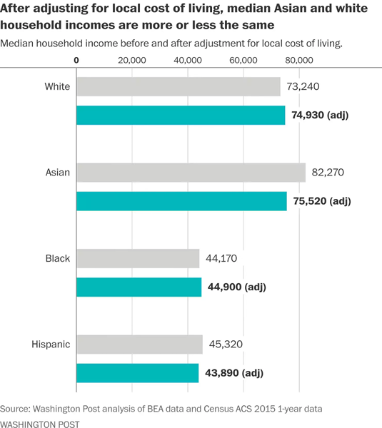 Asian-Americans: from $82,270 to $75,520. Non-hispanic white: $73,240 to $74,930.