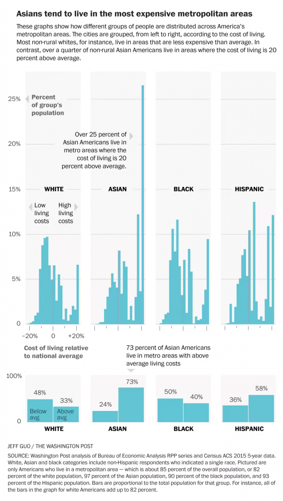 Demographic breakdown of where American Asians live. From the Washington Post.