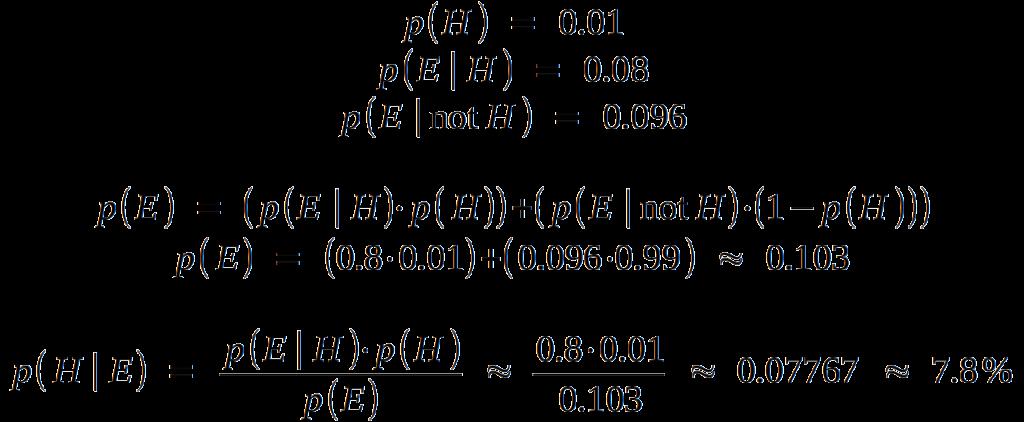 p( H ) = 1% p( E | H ) = 80% p( E | not H ) = 9.6% p ( E ) = p( E | H ) * p( H ) + p( E | not H ) * p( not H ) = 80% * 1% + 9.6% * 99% = 10.304% P( H | E ) = p( E | H ) * p( H ) / p( E ) = 80% * 1% / 10.304% = 7.767%