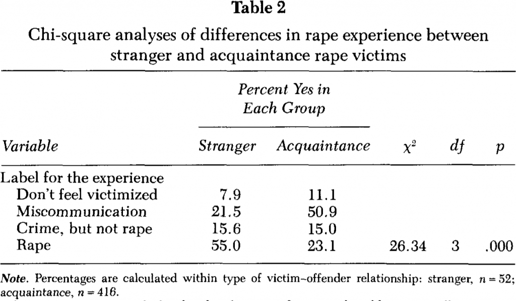 "A subset of Table 2, from: Koss, Mary P., Thomas E. Dinero, Cynthia A. Seibel, and Susan L. Cox. ""Stranger and Acquaintance Rape: Are There Differences in the Victim's Experience?"" Psychology of Women Quarterly 12, no. 1 (1988): 1–24."