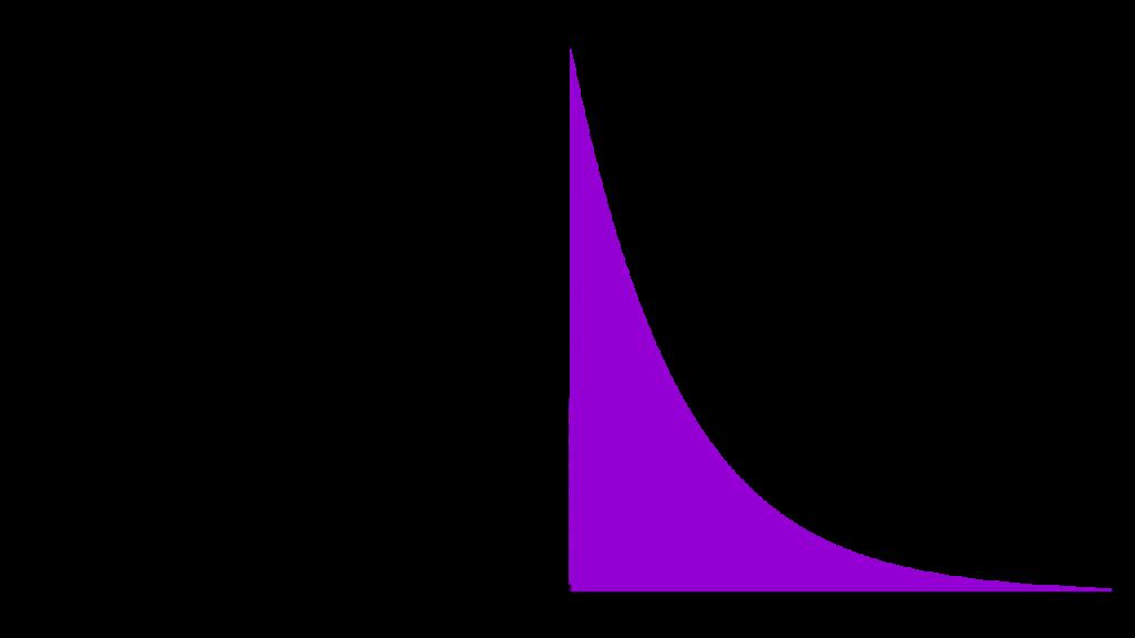Jayne's Truncated Exponential