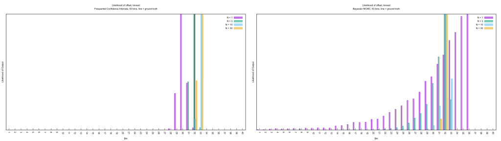 Comparing the frequentist and Bayesian answers to Jaynes' Truncated Exponential. Click for a larger image. This was generated from a customized version of the above which incrementally added random samples rather than recalculating the observations from scratch.