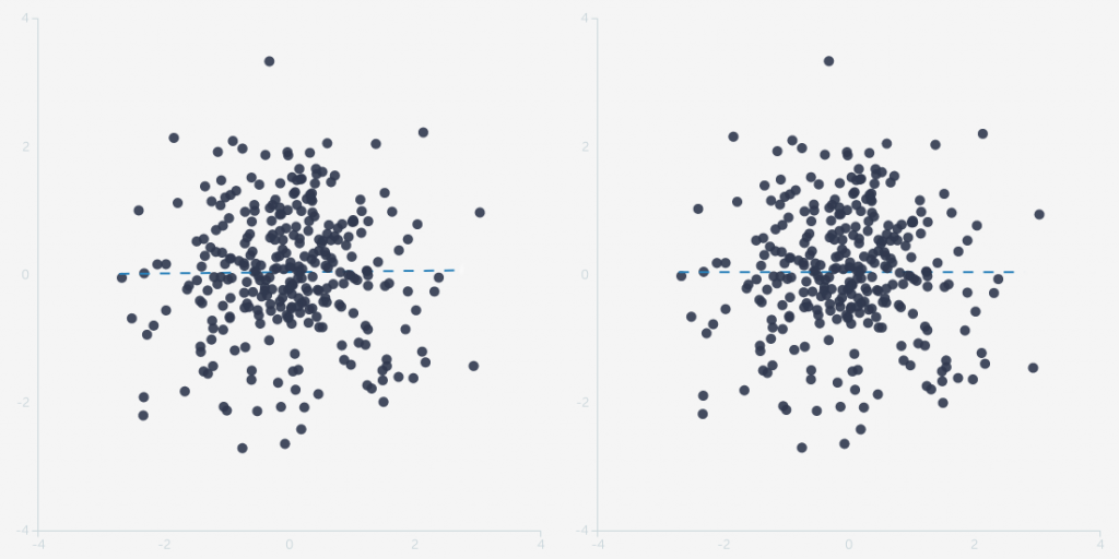 Comparing two datasets, one with r=0, the other with r=0.01.