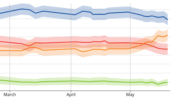 CBC's Ontario poll tracker, showing a PC nosedive and an NDP rise.