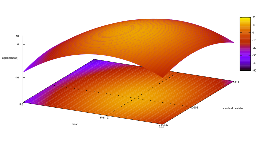 Conjugate posterior for the collection of all Gaussian distributions which could describe the data.