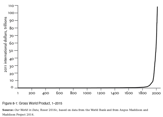 The Gross World Product, spanning two thousand years.
