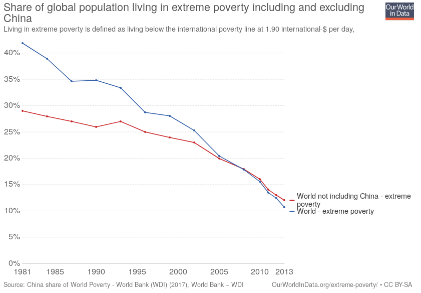 "World Bank data on ""extreme poverty,"" with and without China included."