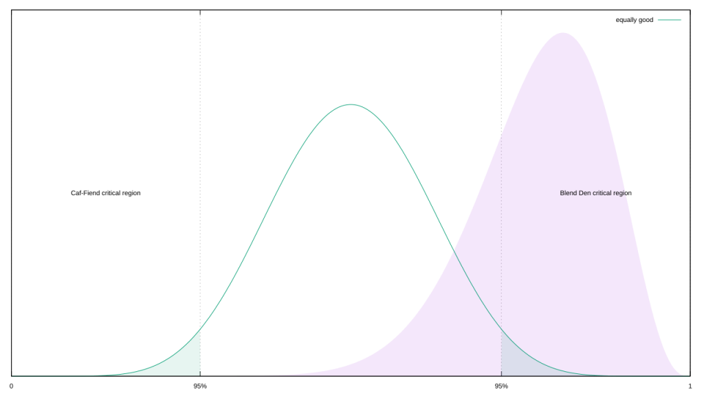 The Beta distribution for the evidence in Experiment Two, now with another Beta representing equal preference overlaid on top. The resulting critical sections are marked.