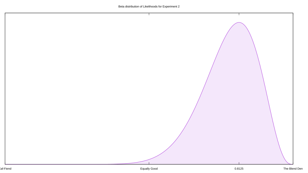 The Beta distribution for the evidence in Experiment Two.
