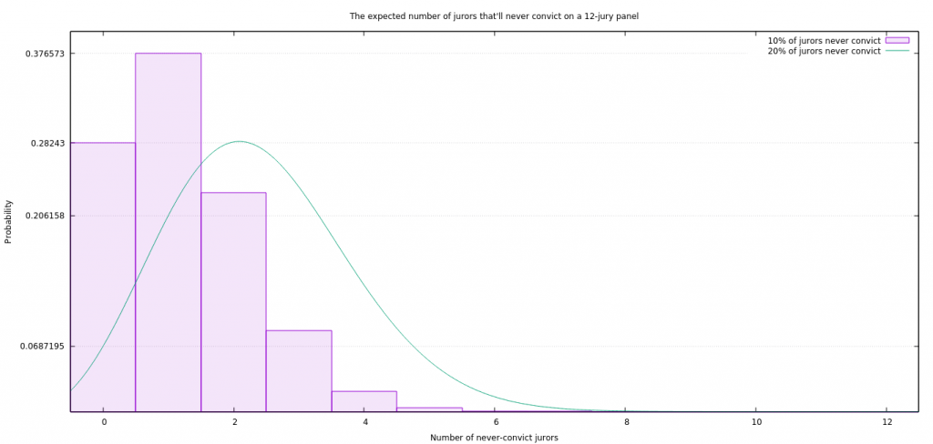 The expected number of jurors that'll never convict on a 12-jury panel. I'm cheating a bit and using a Beta, to create more visual distance between the 10% and 20% cases; for the latter, only use those values which correspond to an integer along the X axis.