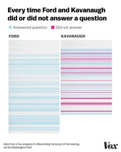 Spoiler: Kavanaugh dodged more questions than he answered. Dr. Ford dodged none.