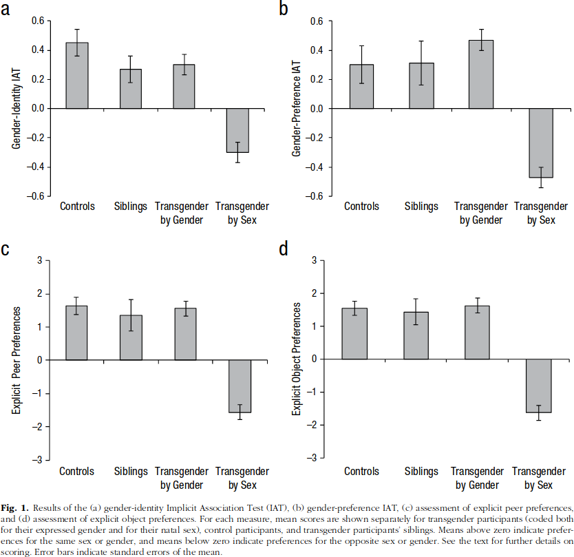"""Figure 1 from Olson (2015). """"Results of the (a) gender-identity Implicit Association Test (IAT), (b) gender-preference IAT, (c) assessment of explicit peer preferences, and (d) assessment of explicit object preferences. For each measure, mean scores are shown separately for transgender participants (coded both for their expressed gender and for their natal sex), control participants, and transgender participants' siblings. Means above zero indicate prefer- ences for the same sex or gender, and means below zero indicate preferences for the opposite sex or gender. See the text for further details on scoring. Error bars indicate standard errors of the mean."""""""