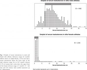 "Figure 1 from Healy, M. L., J. Gibney, C. Pentecost, M. J. Wheeler, and P. H. Sonksen. ""Endocrine Profiles in 693 Elite Athletes in the Postcompetition Setting."" Clinical Endocrinology 81, no. 2 (August 2014): 294–305."