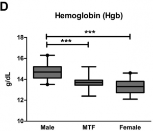 "Figure from Roberts, Tiffany K., Colleen S. Kraft, Deborah French, Wuyang Ji, Alan H.B. Wu, Vin Tangpricha, and Corinne R. Fantz. ""Interpreting Laboratory Results in Transgender Patients on Hormone Therapy."" The American Journal of Medicine 127, no. 2 (February 2014): 159–62."