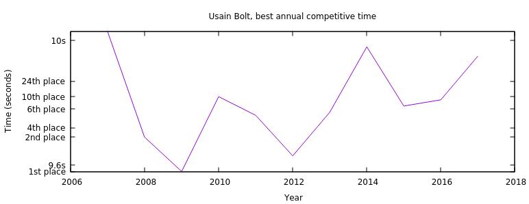 Usain Bolt's best annual race times, 2007-2017