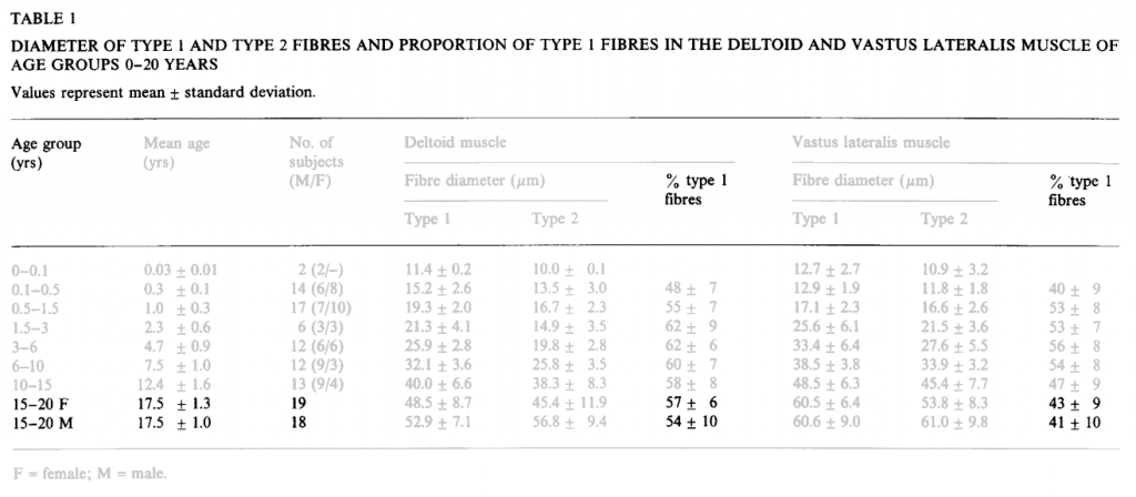 "Table 1, from Oertel, Gisela. ""Morphometric Analysis of Normal Skeletal Muscles in Infancy, Childhood and Adolescence: An Autopsy Study."" Journal of the Neurological Sciences 88, no. 1 (December 1, 1988): 303–13. https://doi.org/10.1016/0022-510X(88)90227-4."