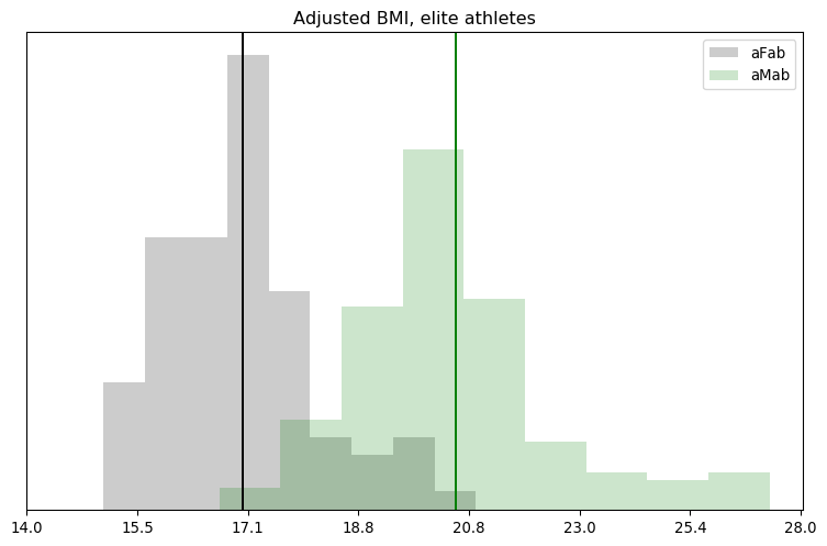 Adjusted BMI, elite athletes